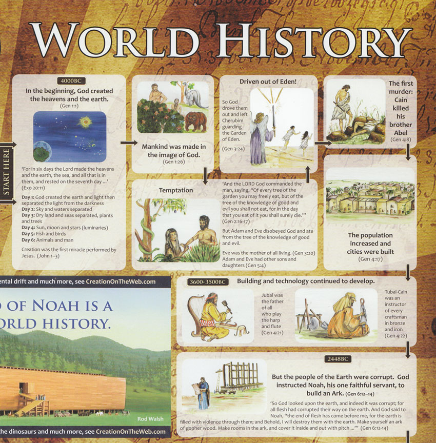 Creation and apologetic resources Timeline poster, large size